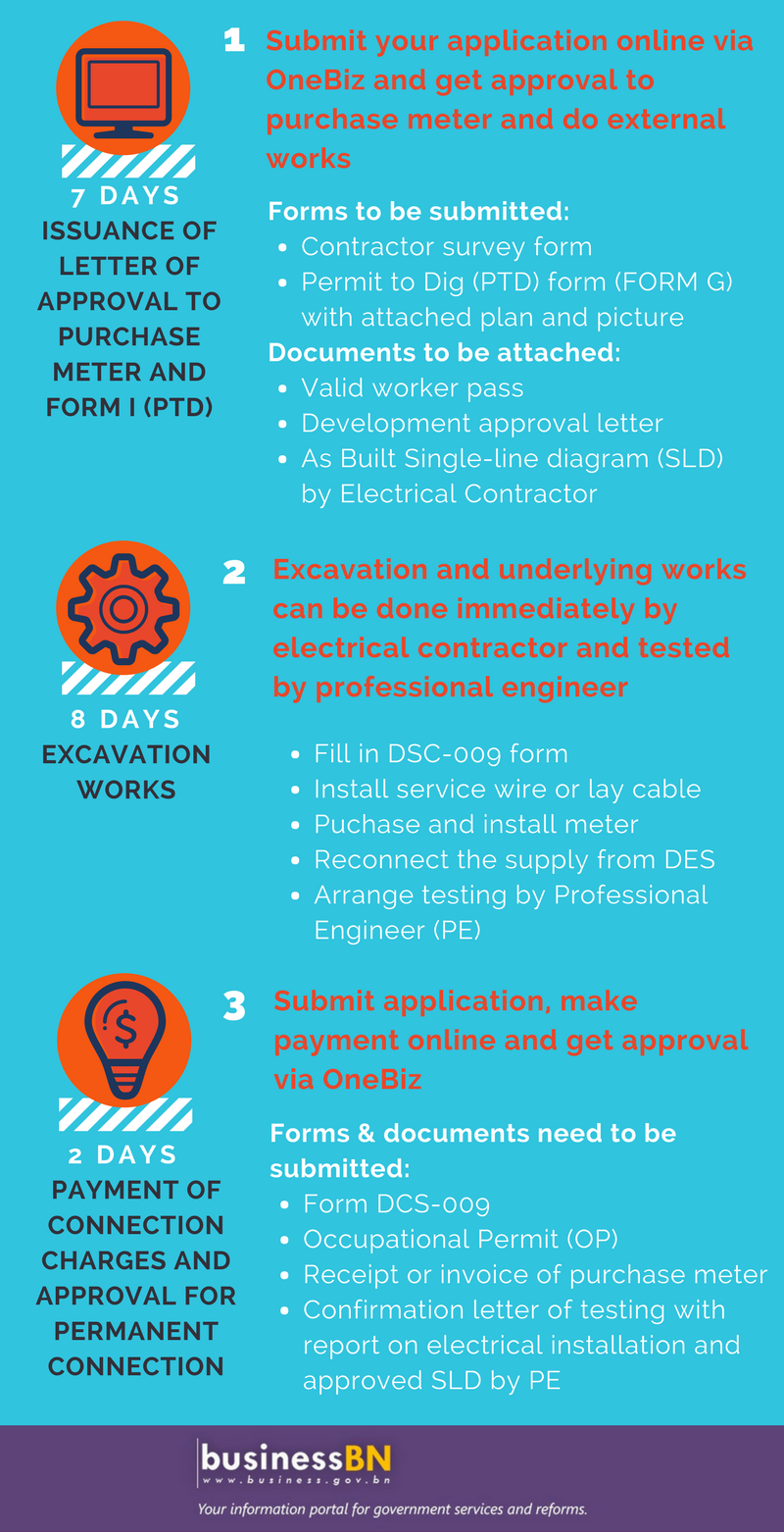 Obtain Electricity Connection In 3 Steps And 17 Days Des Biz Brunei Electrical Meter Wiring Diagram For Service Information This Story Is Courtesy Of The Department Services More On Business Related Process Visit Businessgovbn